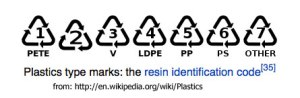 number symbols for recyclable plastics